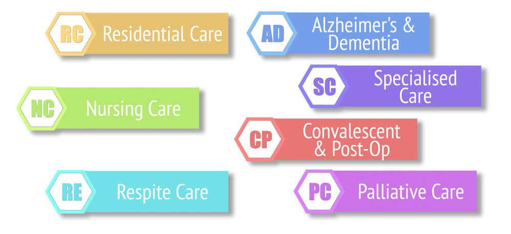 all types of care we offer